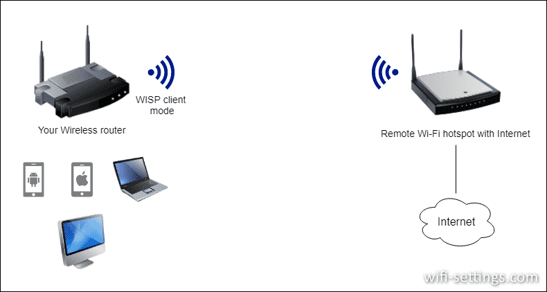 WISP Client mode on router